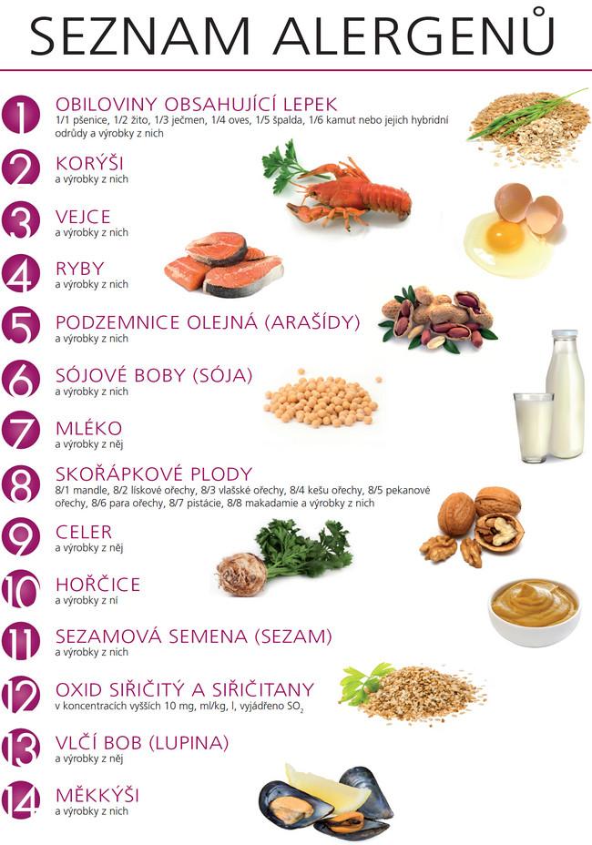 Seznam alergenů: 1-Obiloviny obsahující lepek 2-Korýši 3-Vejce 4-Ryby 5-Podzemnice olejná (arašídy) 6-Sójové boby (sója) 7-Mléko 8-Skořápkové plody 9-Celer 10-Hořčice 11-Sezamová semena (sezam) 12-Oxid siřičitý a siřičitany 13-Vlčí bob (lupina) 14-Měkkýši